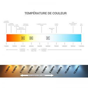 Interrupteur sensitif permettant d'ajuster la température de couleur